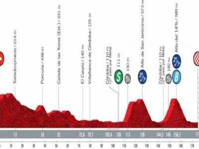 Vuelta a España 2021 oggi, dodicesima tappa: percorso, altimetria, favoriti. Frazione da attaccanti