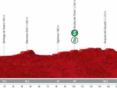 Vuelta a España 2021 oggi, quarta tappa: percorso, altimetria, favoriti. Tornano in scena i velocisti