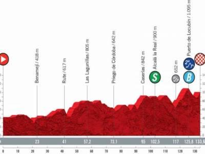 Vuelta a España 2021 oggi, undicesima tappa: percorso, altimetria, favoriti. Possibili imboscate