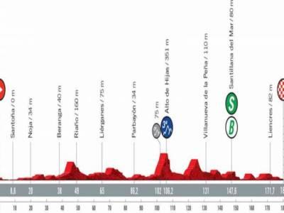 Vuelta a España 2021 oggi, sedicesima tappa: percorso, altimetria, favoriti. Ultima chance per i velocisti