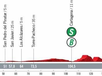 Vuelta a España 2021 oggi, ottava tappa: percorso, altimetria, favoriti. Tornano in scena i velocisti