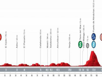 Vuelta a España 2021 oggi, decima tappa: percorso, altimetria, favoriti. Puerto de Almachar per l'imboscata