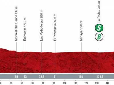 Vuelta a España 2021 oggi, quinta tappa: percorso, altimetria, favoriti. Ancora tanta pianura e volata finale