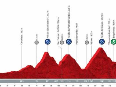 Vuelta a España 2021 oggi, quindicesima tappa: percorso, altimetria, favoriti. Nuovo corpo a corpo tra i big