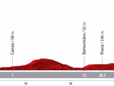 Vuelta a España 2021 oggi, ventunesima tappa: percorso, altimetria, favoriti. Tutti contro Roglic a cronometro
